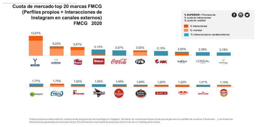 Top 20 marcas FMCG que utilizan las redes sociales